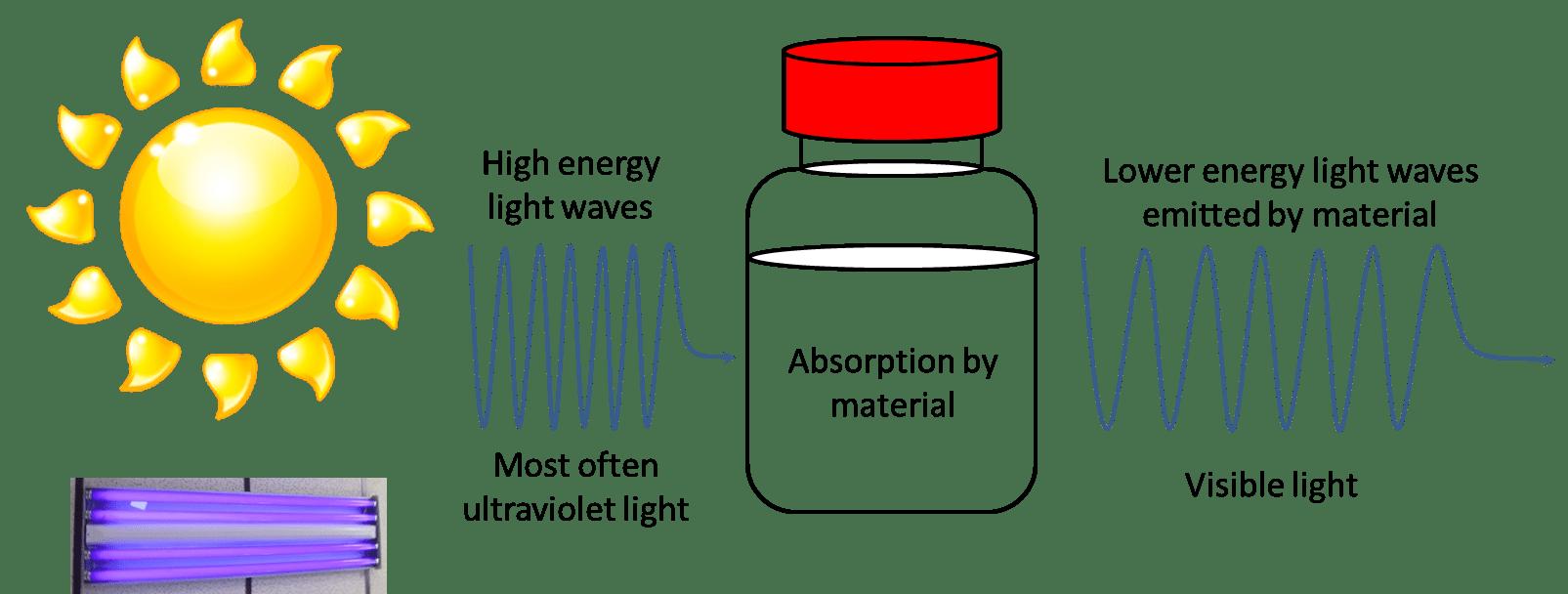 hight resolution of fluorescence diagram