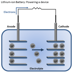 Lithium Ion Cell Diagram Probability Venn Worksheet How Do Batteries Work A Nanotechnology Explainer Battery Produces Electricity