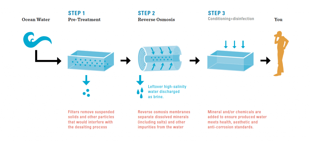 desalination plant reverse osmosis process