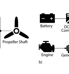 this figure shows the a parallel and b series drivetrain models  [ 2100 x 600 Pixel ]