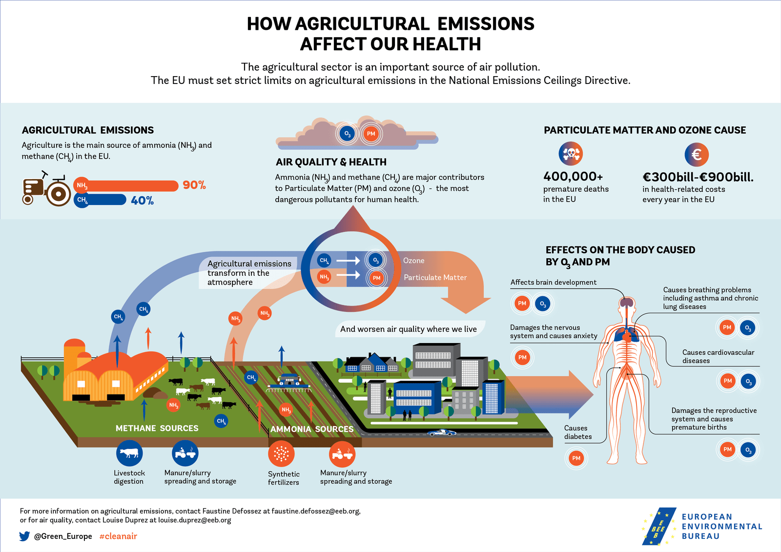 Agriculture Emissions Remain Under The Radar