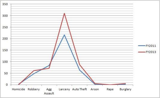 Number of Crimes by Type, MARTA