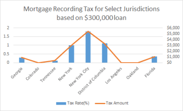 Mortgage Tax Chart
