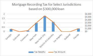 Mortgage Tax Chart