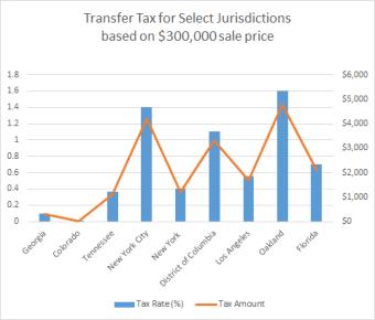 Transfer Tax Chart