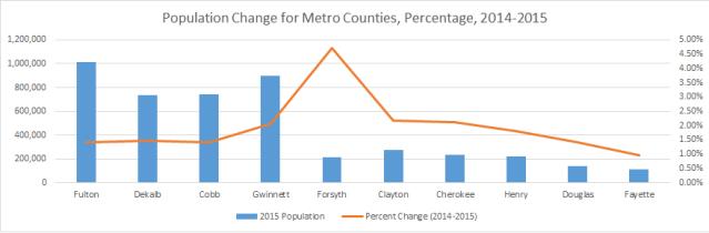 Pop Change Percent 2014 2015