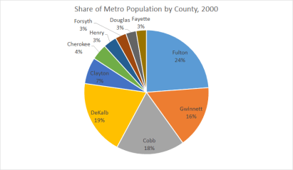 Share of Metro Pop 2000