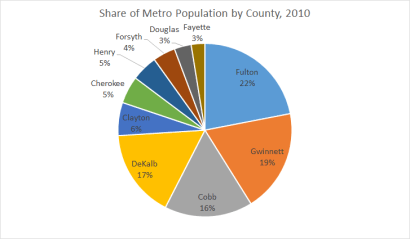 Share of Metro Pop 2010