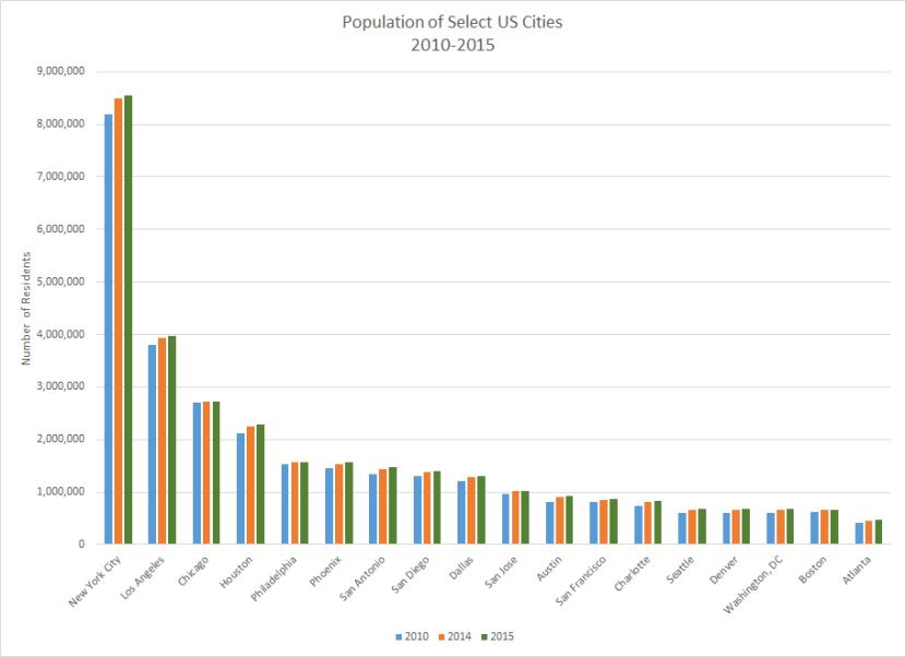 City Pop 2010-2015