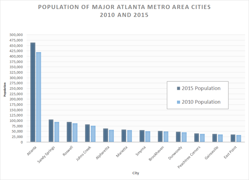 2015 ATL Metro Area Cities Population