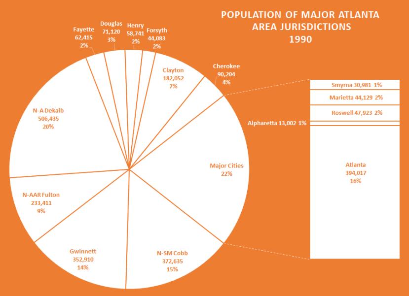 ATL Major Cities Pop Share 1990