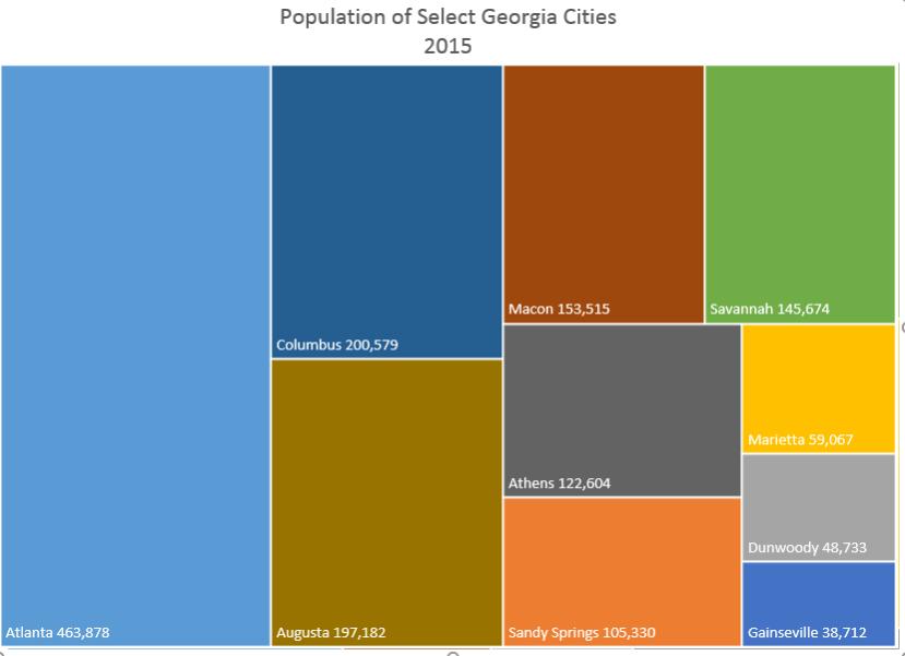 GA Cities Population 2015