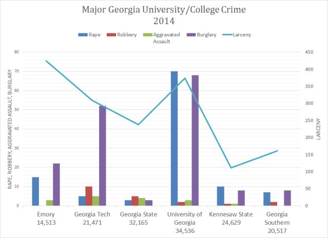 GA Campus Crime 2014