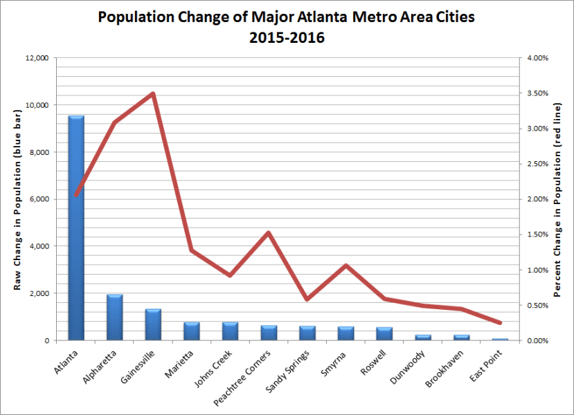 Population Change of Major Atlanta Metro Area Cities 2015-2016