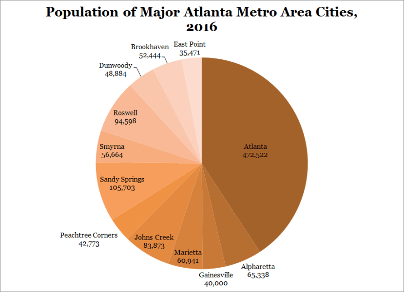 Population of Major Atlanta Metro Area Cities 2016