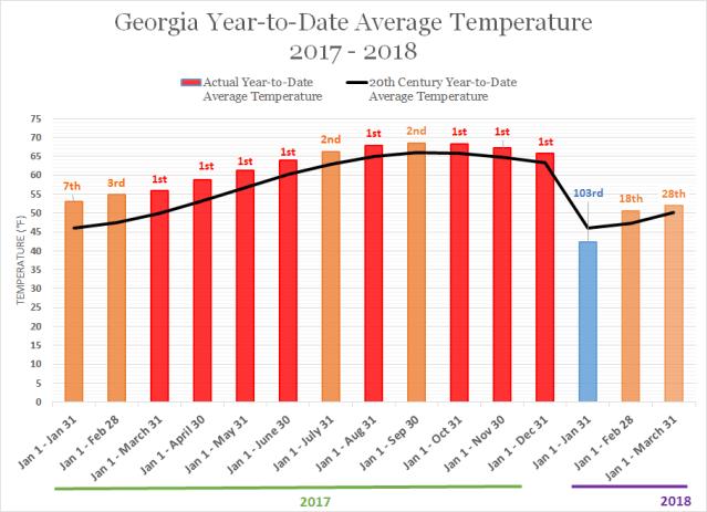 GA Average Temperature Jan 17 to March 18