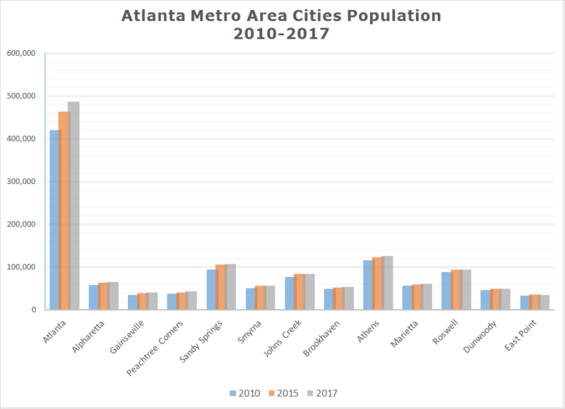 Atlanta Cities Population 2017