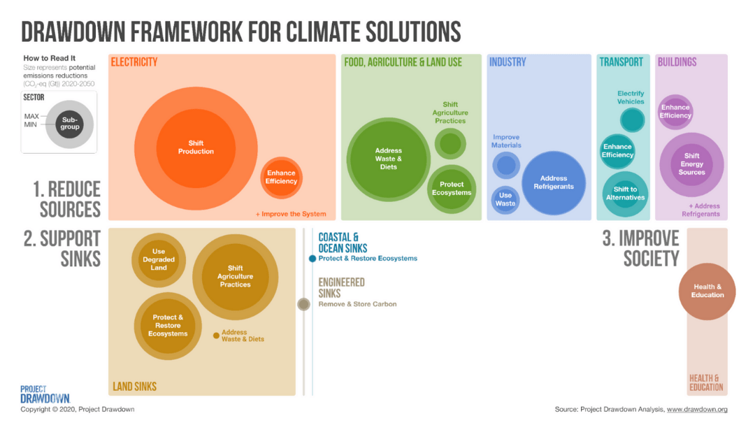 About Project Drawdown: A Climate Solutions Framework for Local & International Impact