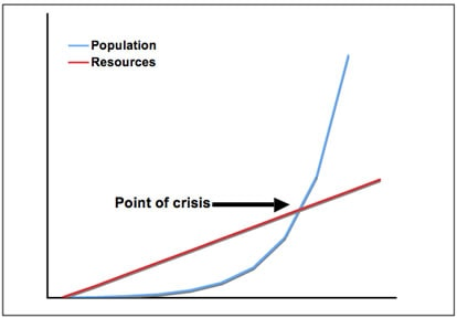 The real problem confronting sustainability, and a partial