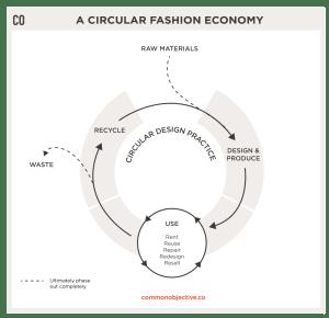 photo of circular design chart fashion strategy