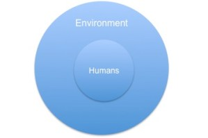 Image of humans nested within the environment