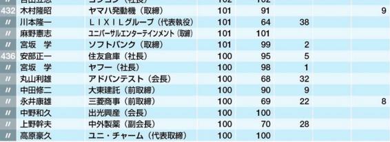 _年収1億円超_の上場企業役員443人リスト___企業ランキング___東洋経済オンライン___経済ニュースの新基準