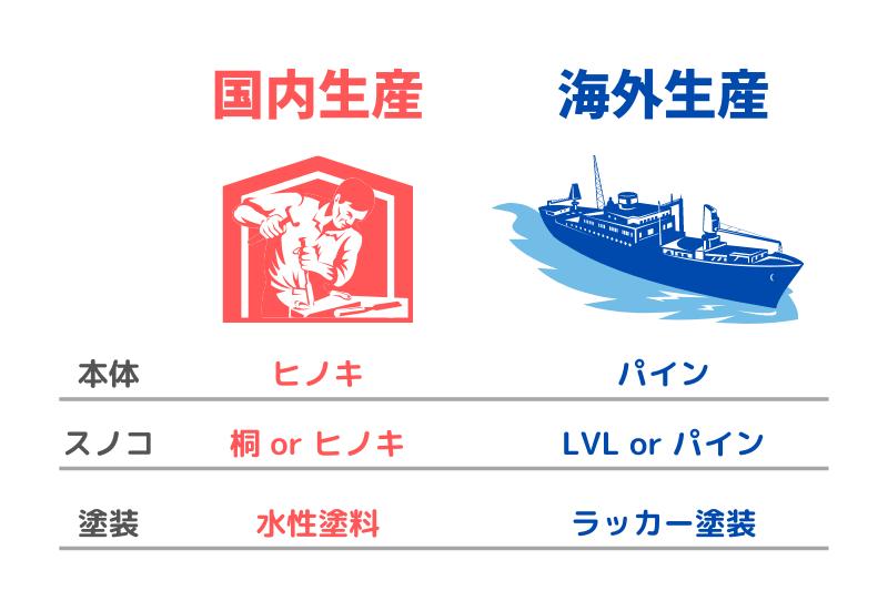 2段ベッドの国産と海外製の違いの表