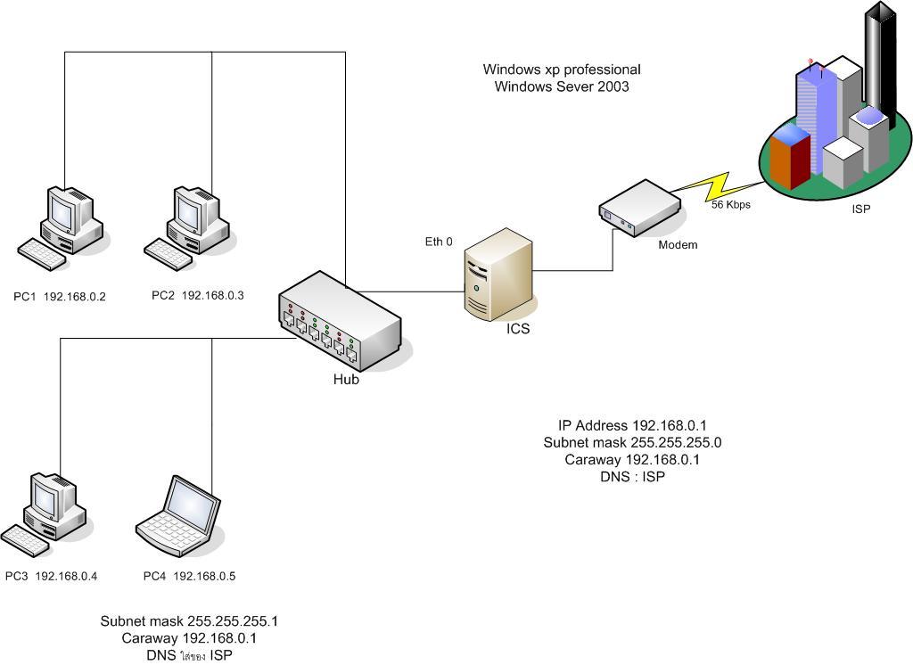 ตัวอย่าง Network Diagram