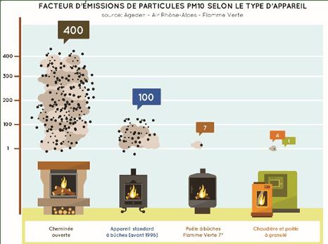 qualité de l'air - émissions de particules selon le type d'appareil