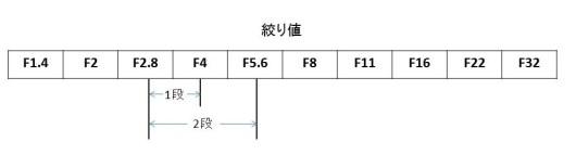 絞り値の表