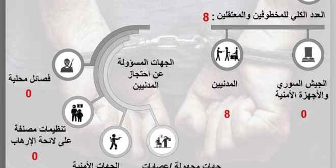 7 مخطوفين ومعتقل واحد حصيلة الانتهاكات في السويداء شهر أيلول .!