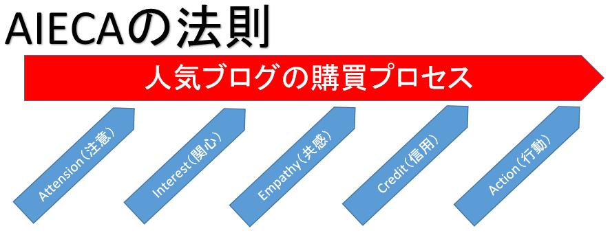 購買行動プロセス AIECAの法則