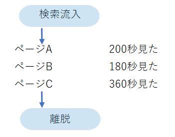 Analytics模擬画面