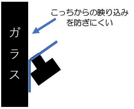 ガラスとカメラの位置関係