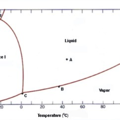 How To Draw A Phase Diagram 2 Lights 1 Switch Wiring Triple Point Problem Gibbs Rule