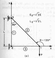 Theory of Finite Element Analysis