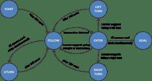 Assignment 1 – Robot Kinematics and Finite State Machine
