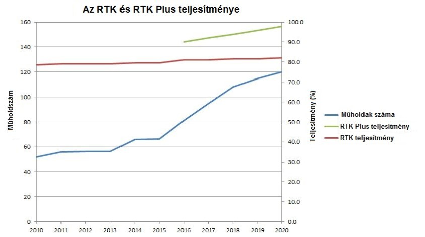 RTK Performance
