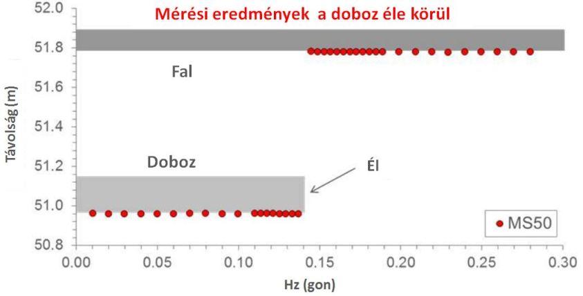 Box test táblázat_magyar