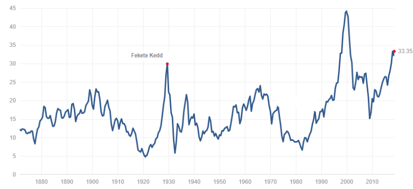 4_abra_Shiller PE ratio