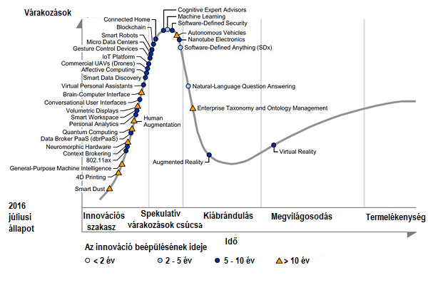6_abra_Gartner Hype Cycle