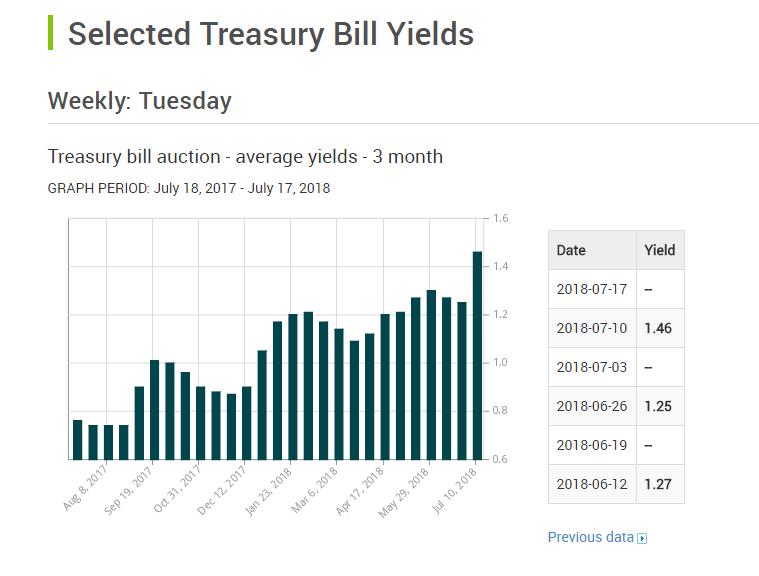 figure 4 tbill yields