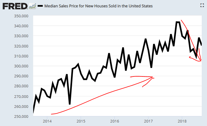 6 new home prices in the us