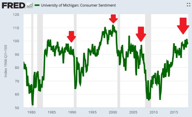 8 consumer confidence