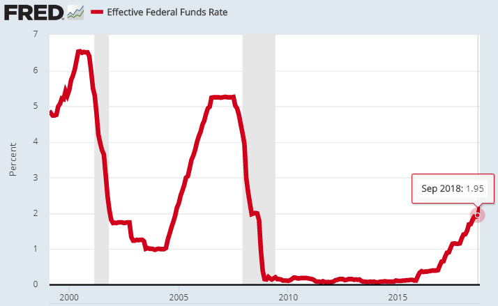 2 20 years interest rates