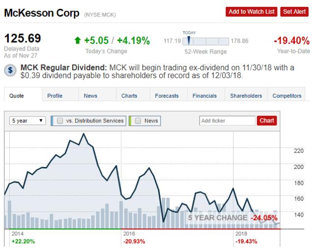 4 mck stock price