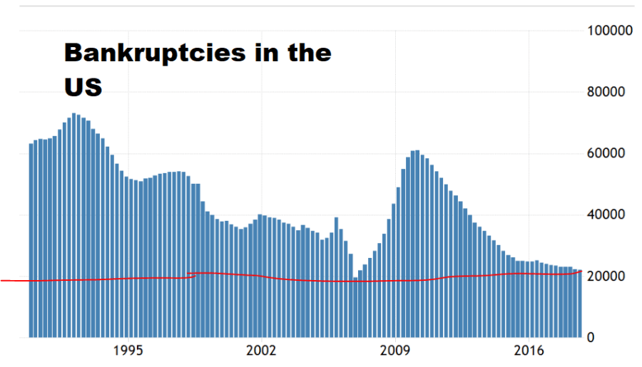9 us bankruptcies
