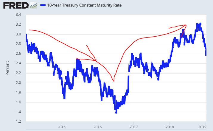 10 10 year treasury