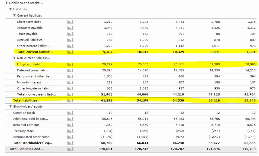 6 long term debt