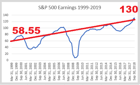 2 S&P 500 earnings